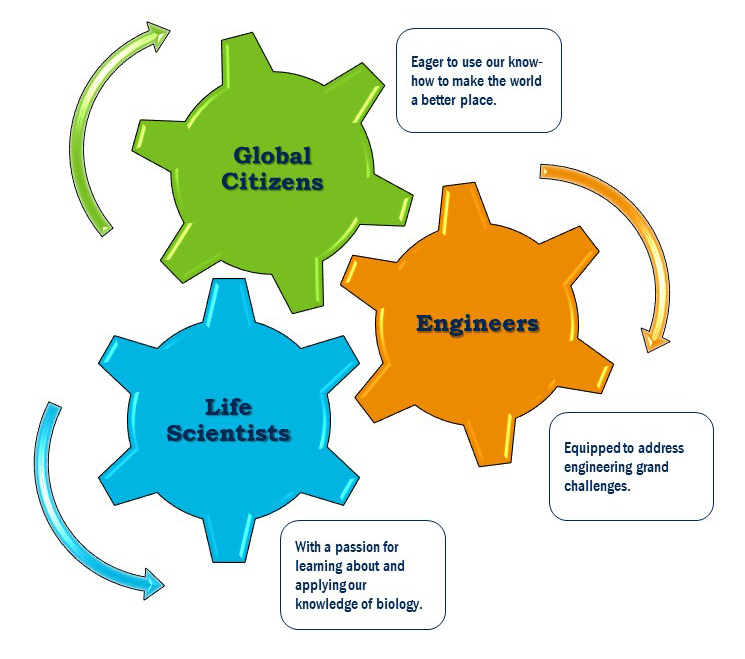 Global Citizens Life Scientists Engineers Biological and Agricultural Engineering UC Davis