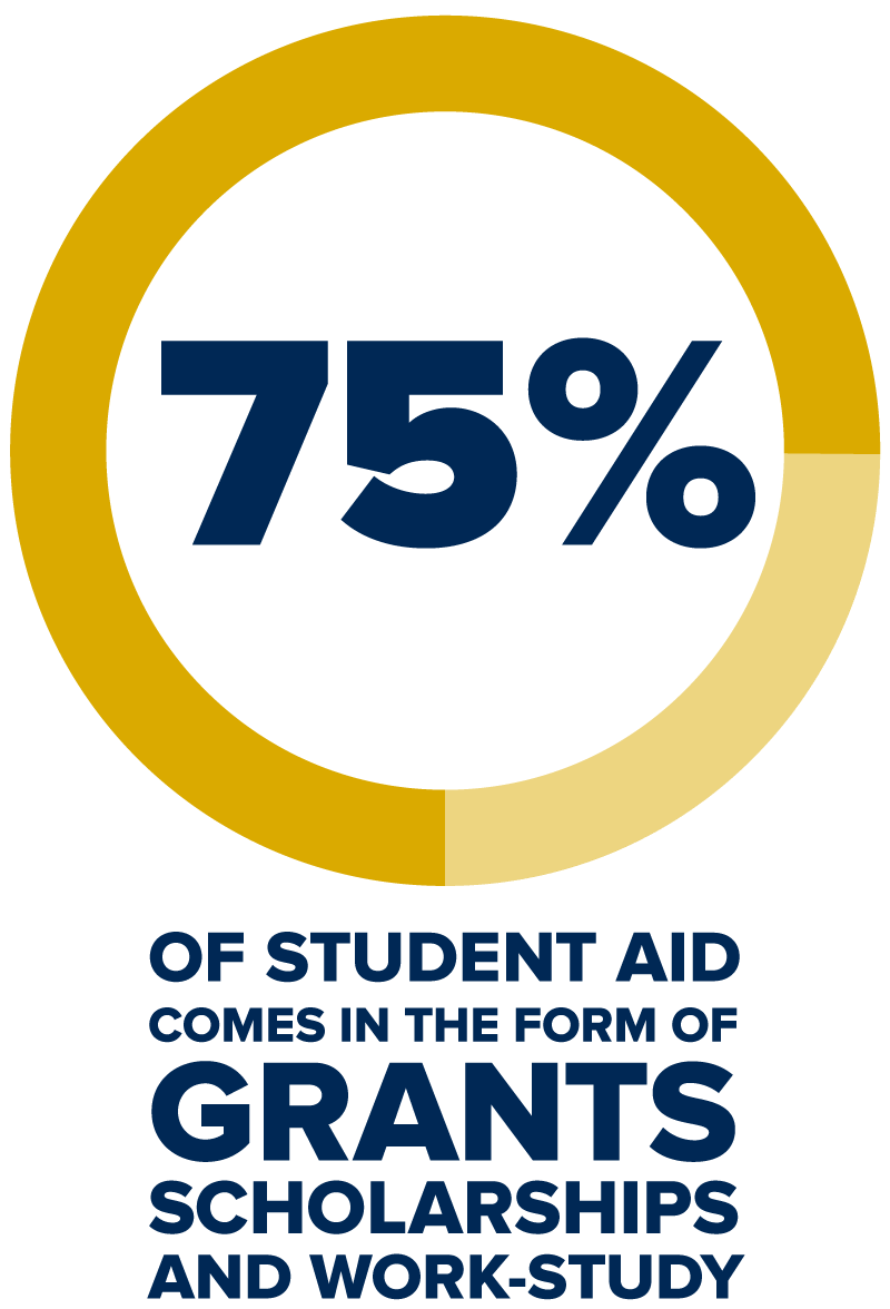 seventy-five percent of student aid comes in the form of grants scholarships and work-study