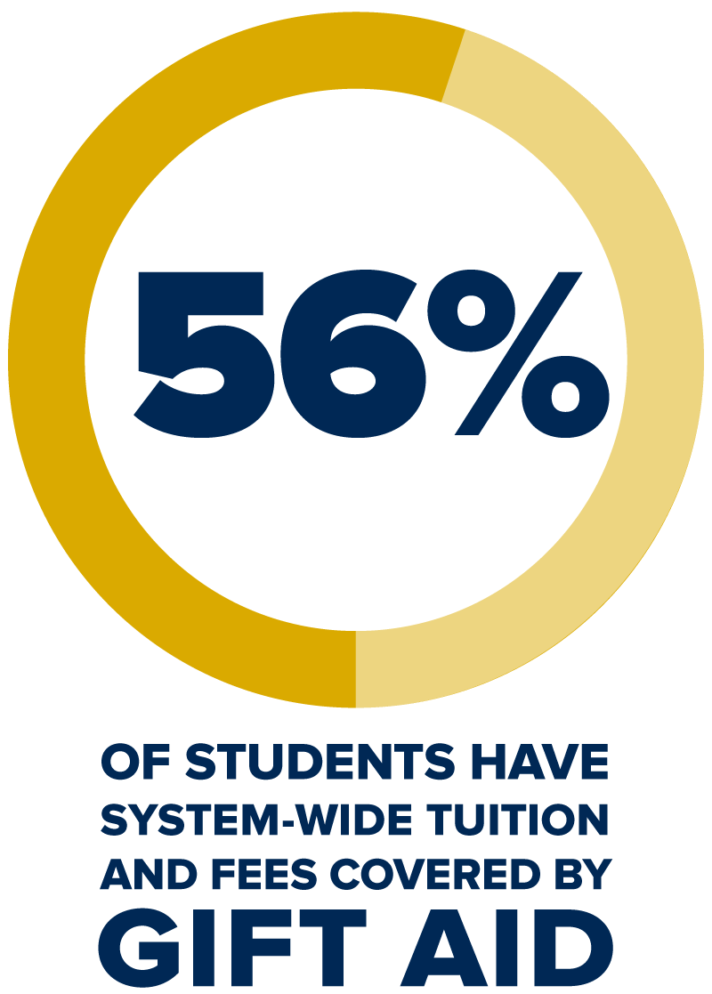 fifty-six percent of students have system-wide tuition and fees covered by gift aid
